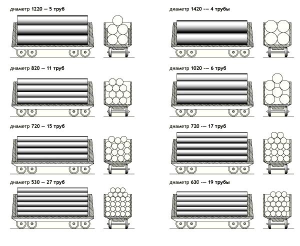 Нормы и схемы погрузки труб в